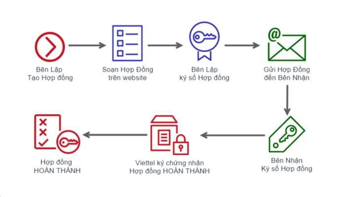 Mo Hinh Hop Dong Dien Tu